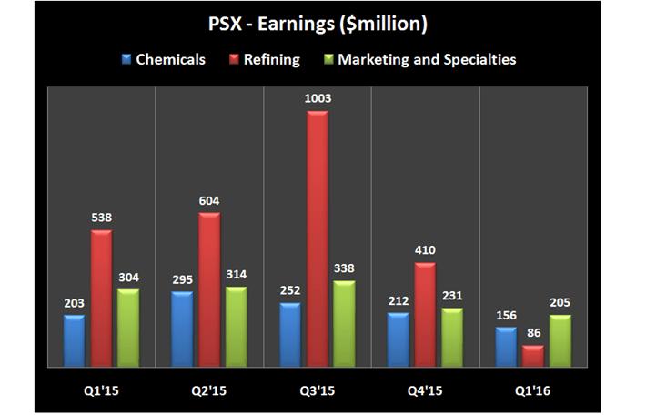 PSX Earnings