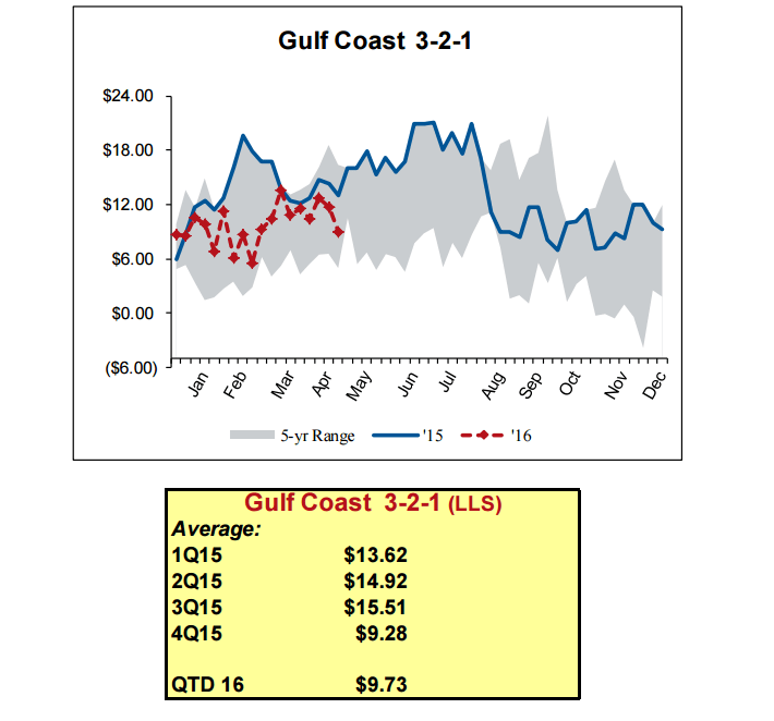 PSX Gulf Coast