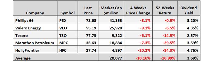 PSX Price Declines