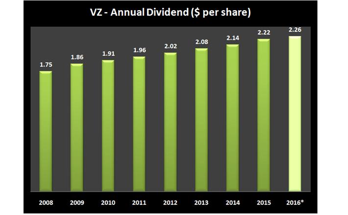 VZ Dividends