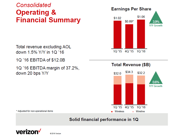 Verizon Financial Summary