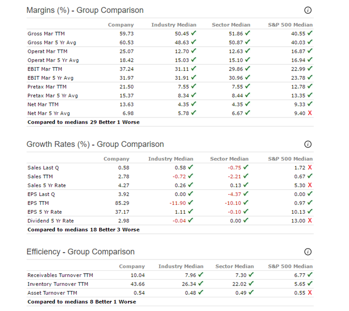 Verizon Margins