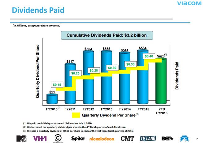 Viacom Dividends