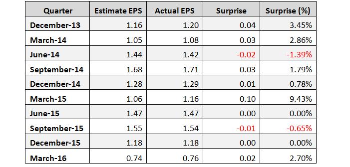 Viacom Estimates