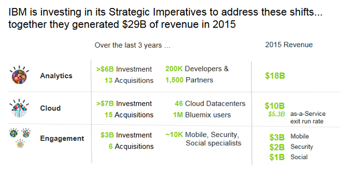 IBM Strategic Imperatives