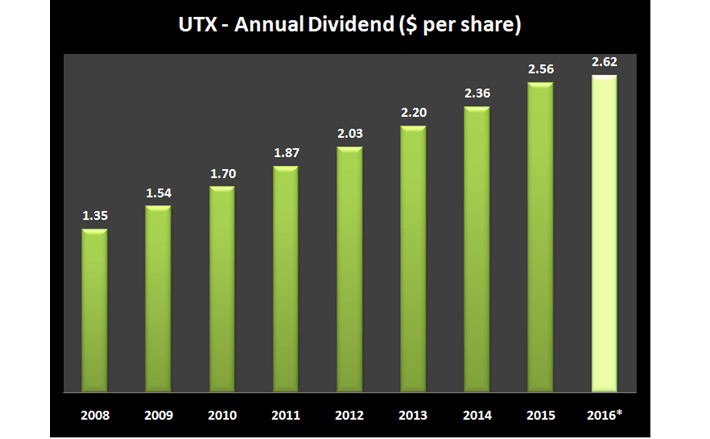 UTX Annual Dividends