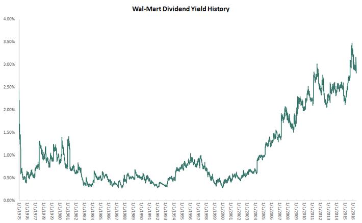 Wal-Mart Stock Dividend Yield History