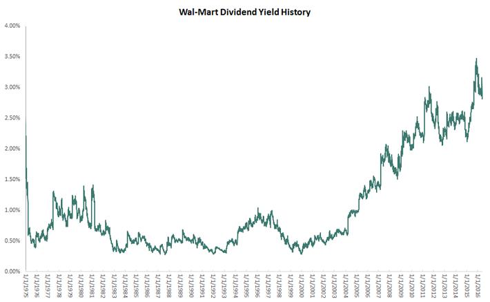 Walmart Dividend Yield