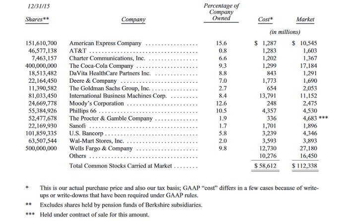 Berkshire Hathaway Stock Holdings