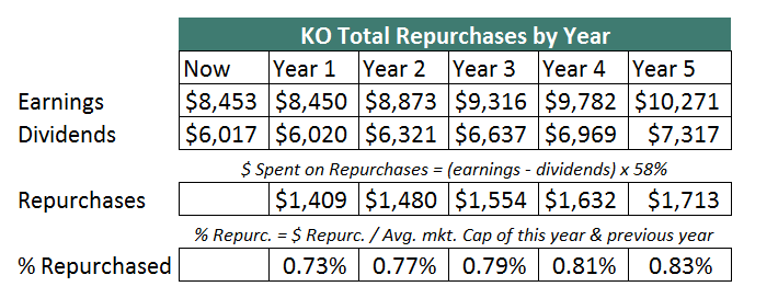 KO Repurchases Year by Year