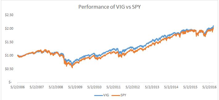 VIG vs SPY
