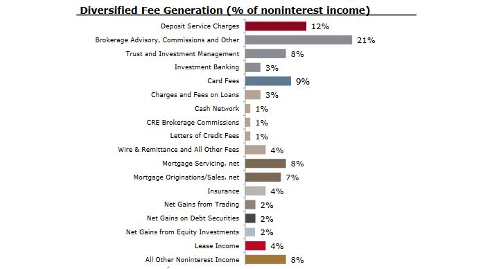 Wells Fargo Fee Generation