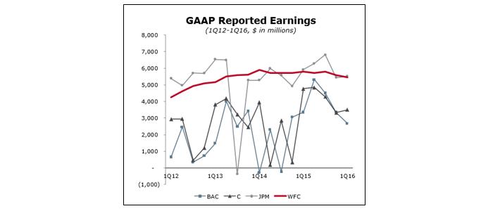 Wells Fargo Profits