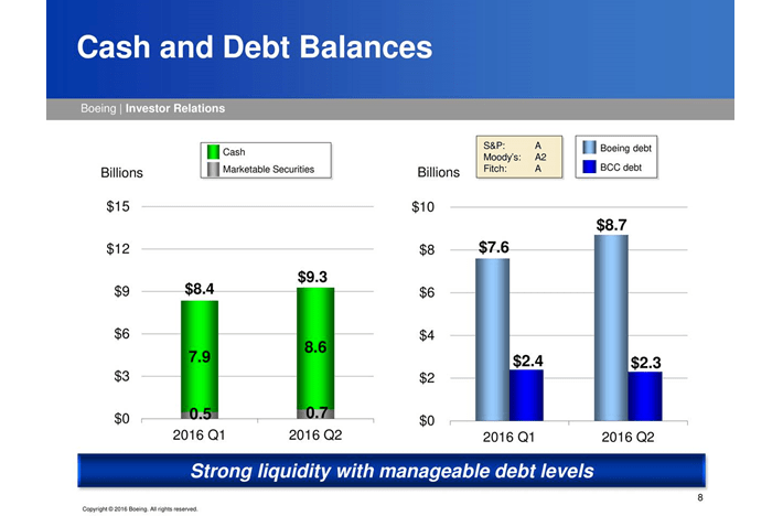 Boeing Cash and Debt