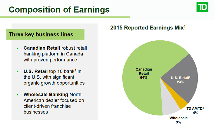 TD Sector Overview