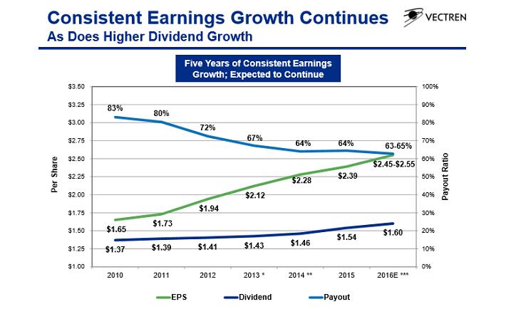 vectren-earnings-growth