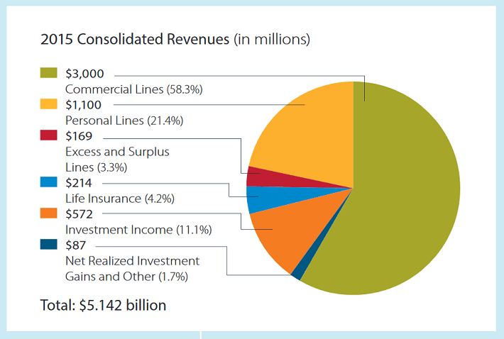 cinf-revenue-mix
