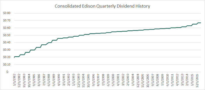 consolidated-edison-quarterly-dividend-history