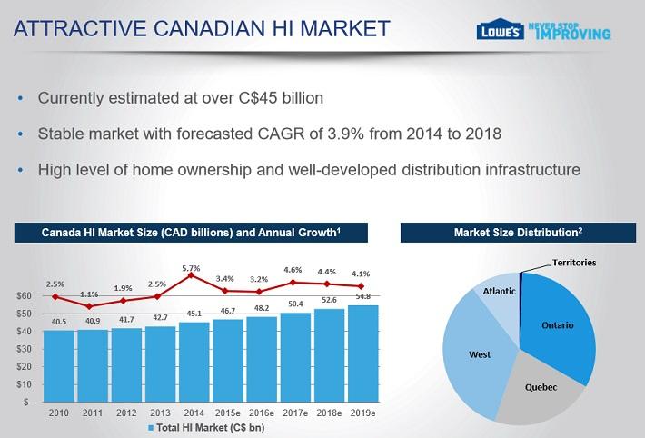 low-canada-hi-market