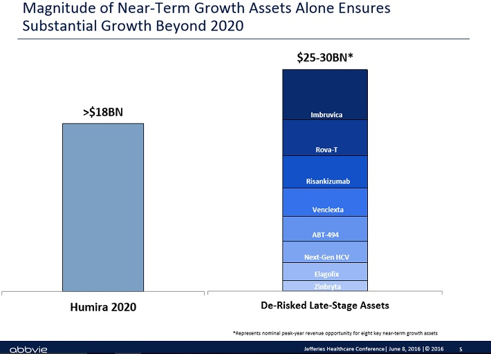 abbv-growth-beyond-2020