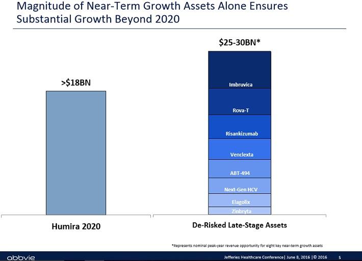 abbv-growth-beyond-2020