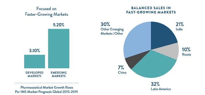 abt-international-growth