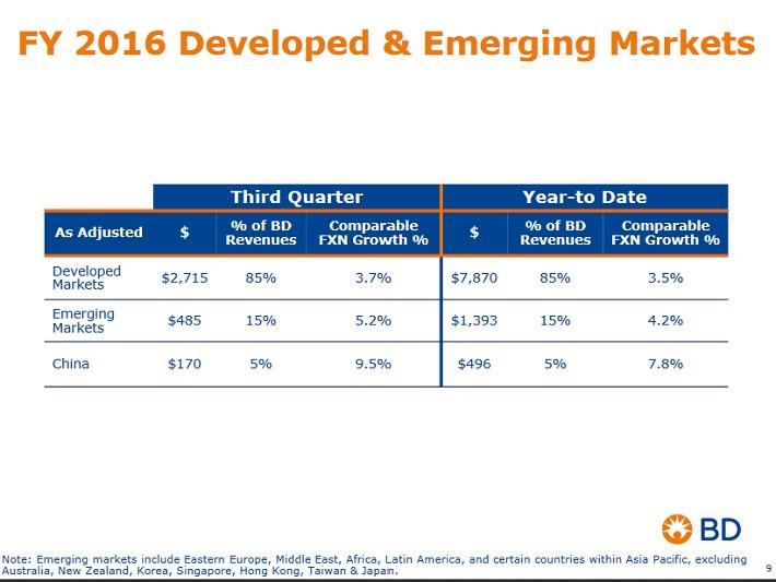 bdx-emerging-markets