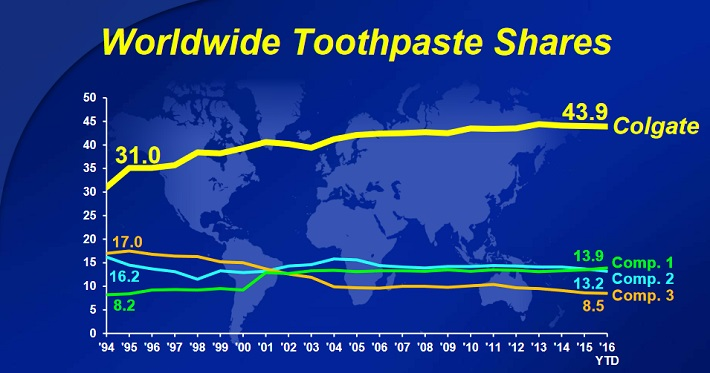 cl-toothpaste-share