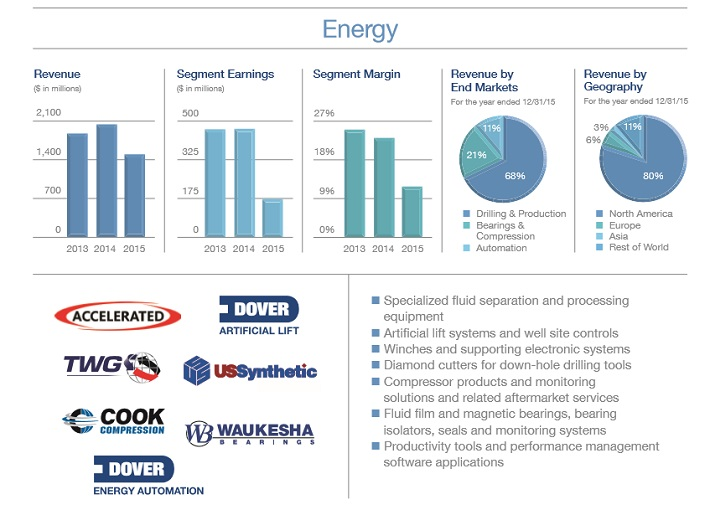 dov-energy