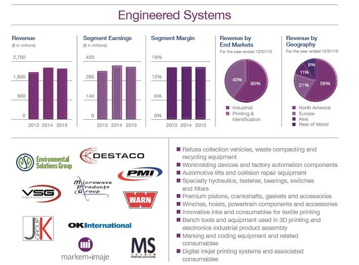 dov-engineered-systems