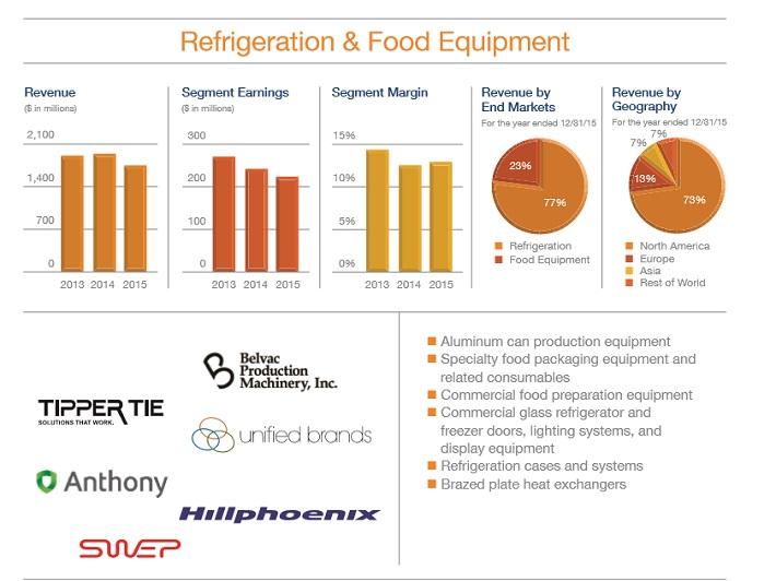 dov-refrigeration-food-equipment