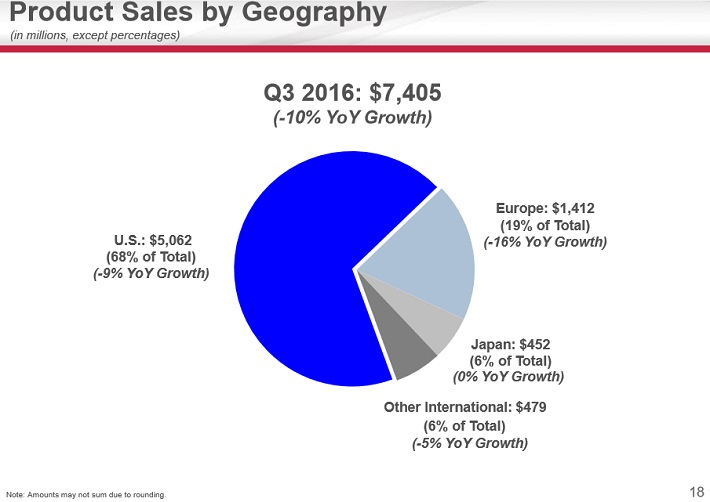gild-sales-by-geography