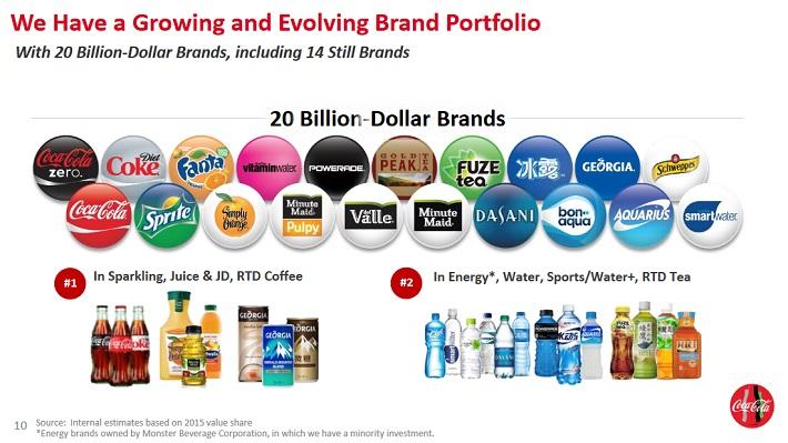 ko-brand-portfolio
