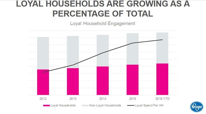 kr-loyal-households