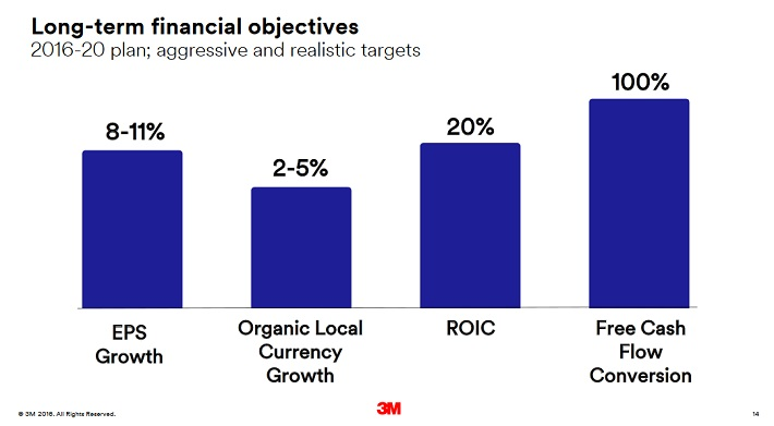 mmm-long-term-objectives