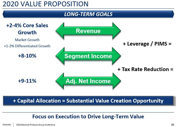pnr-2020-value-proposition