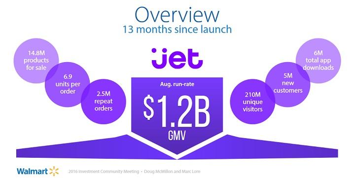 wmt-jet-com-acquisition