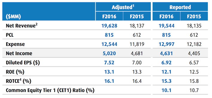 bmo-2016-financial-performance