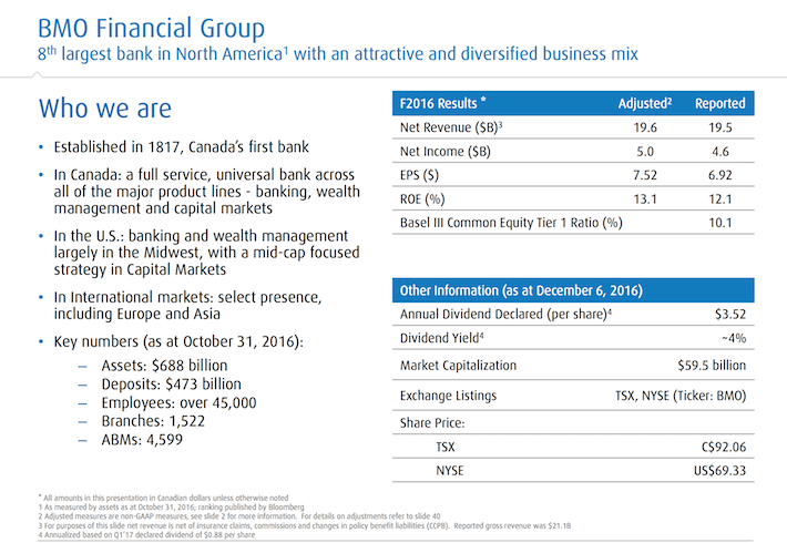 bmo-financial-group-overview