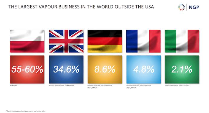 BTI Global Market Share