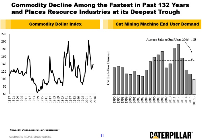 cat-commodity