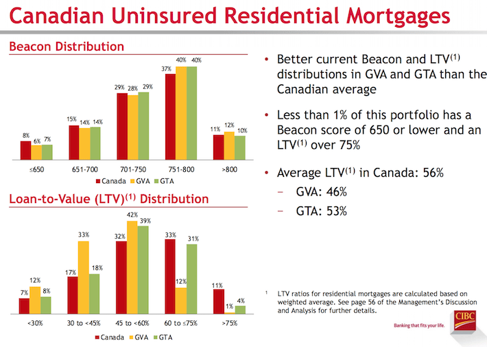 canadian-uninsured-residential-mortgages
