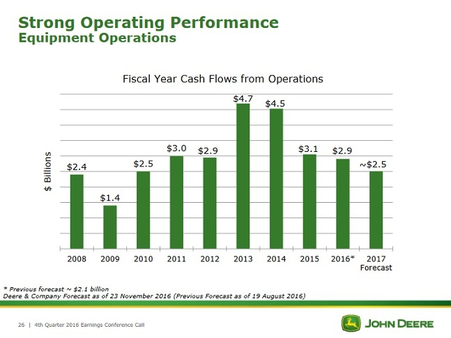 de-operating-cash-flow