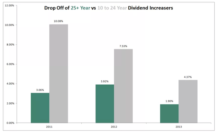 Drop Off Of Dividend Increasers
