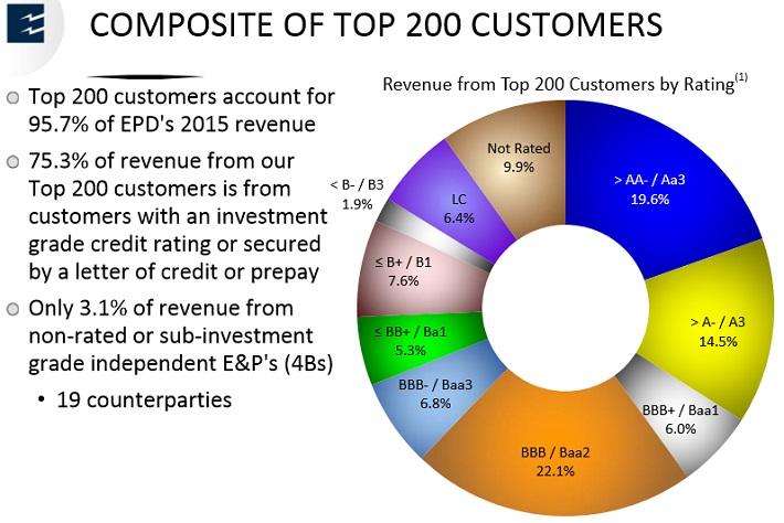 EPD Customers
