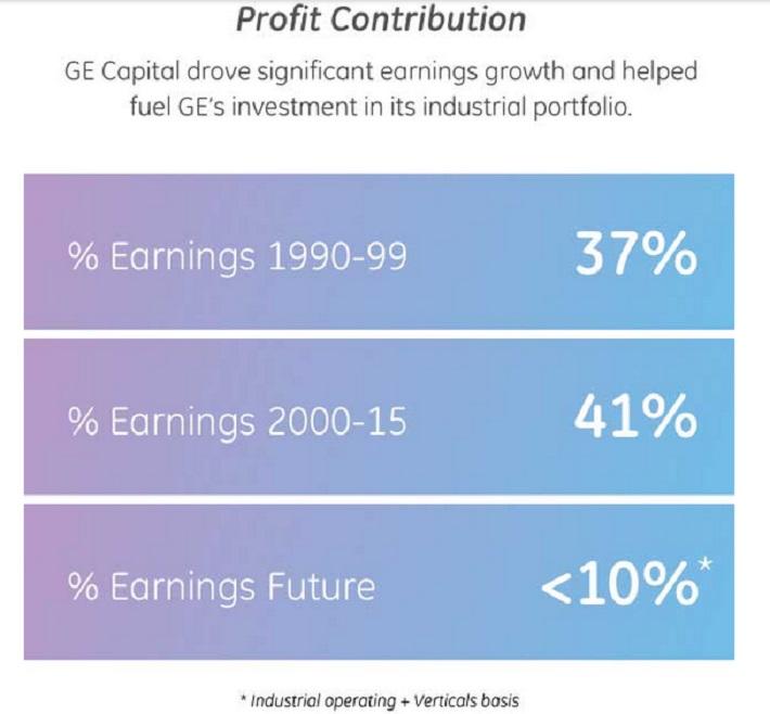 ge-profit-contribution