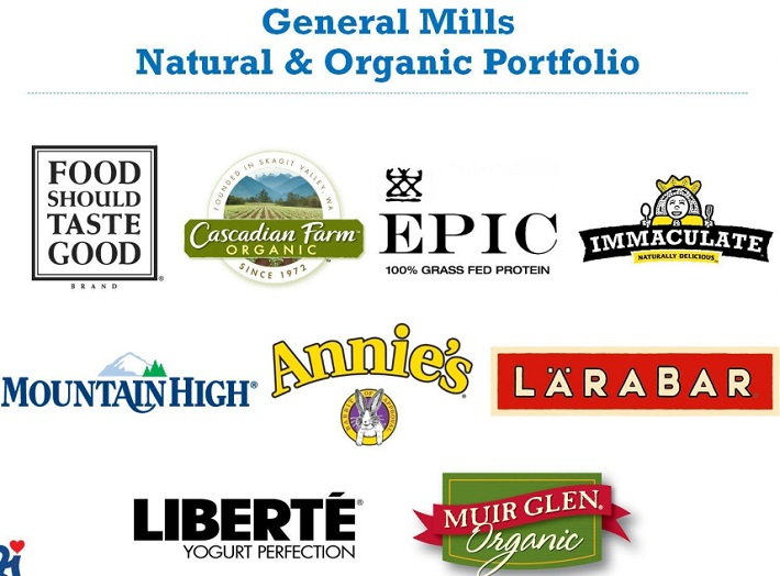 GIS Natural Brands