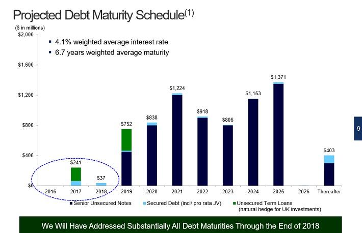 hcp-debt-maturities