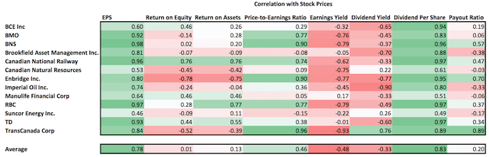 Long-Term Historical Correlations