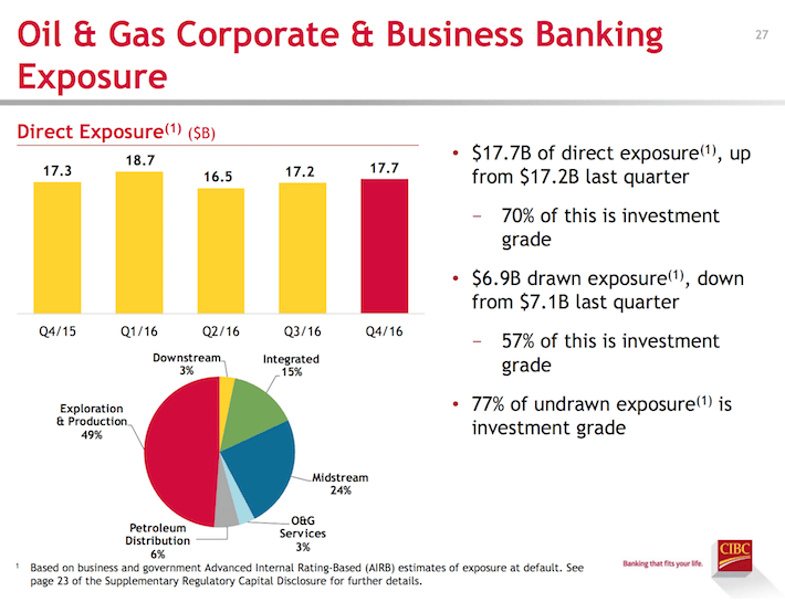 oil-gas-corporate-business-banking-exposure